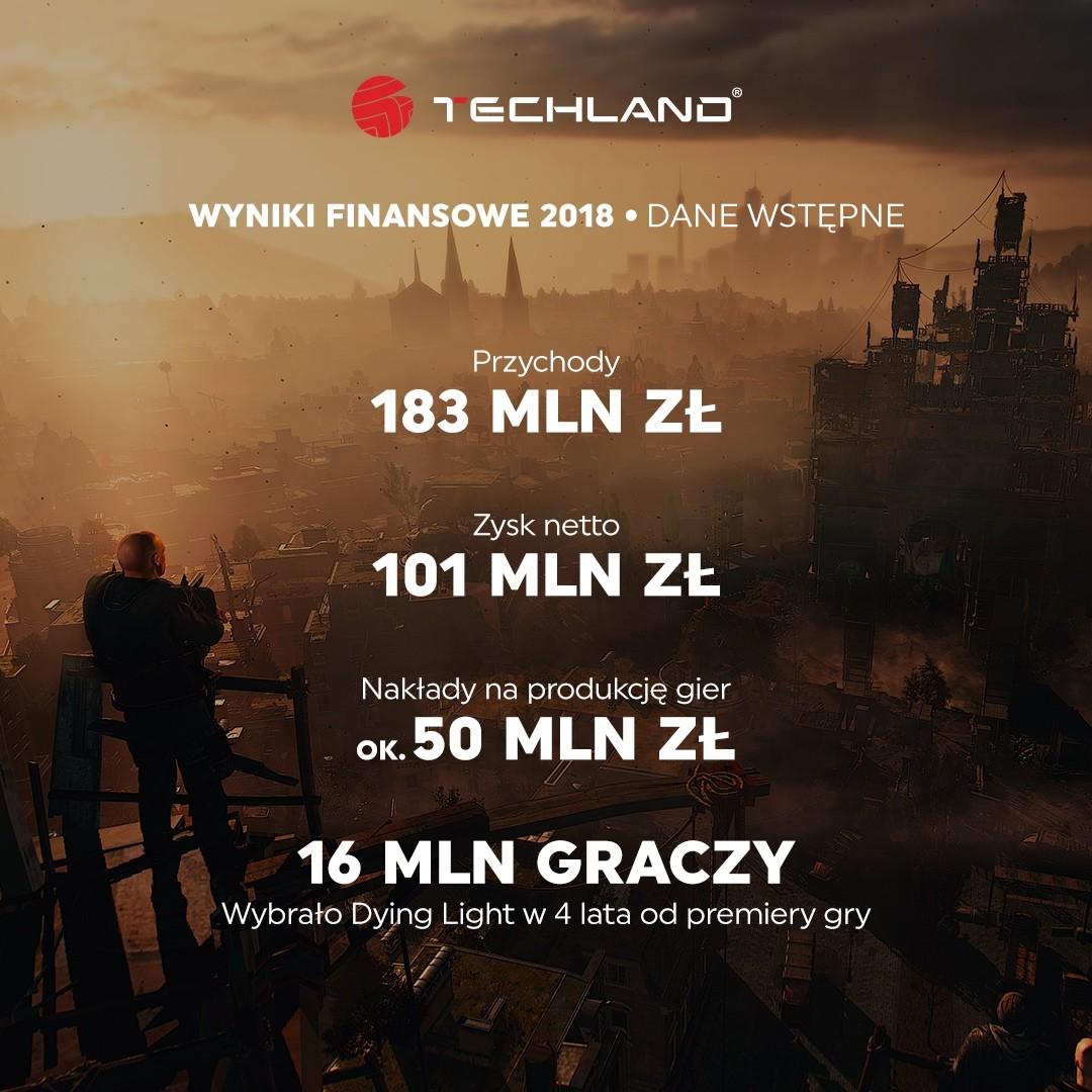 Techland przychody